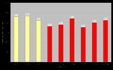 pannon yield per plant